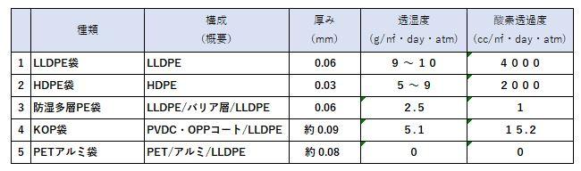 透湿度と酸素透過度のテスト