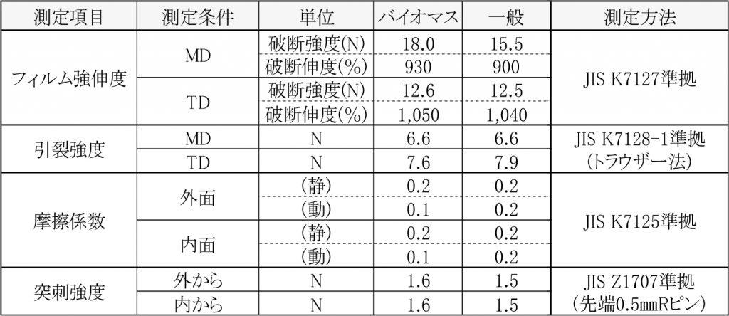 バイオマスPEと一般PEの物性比較表